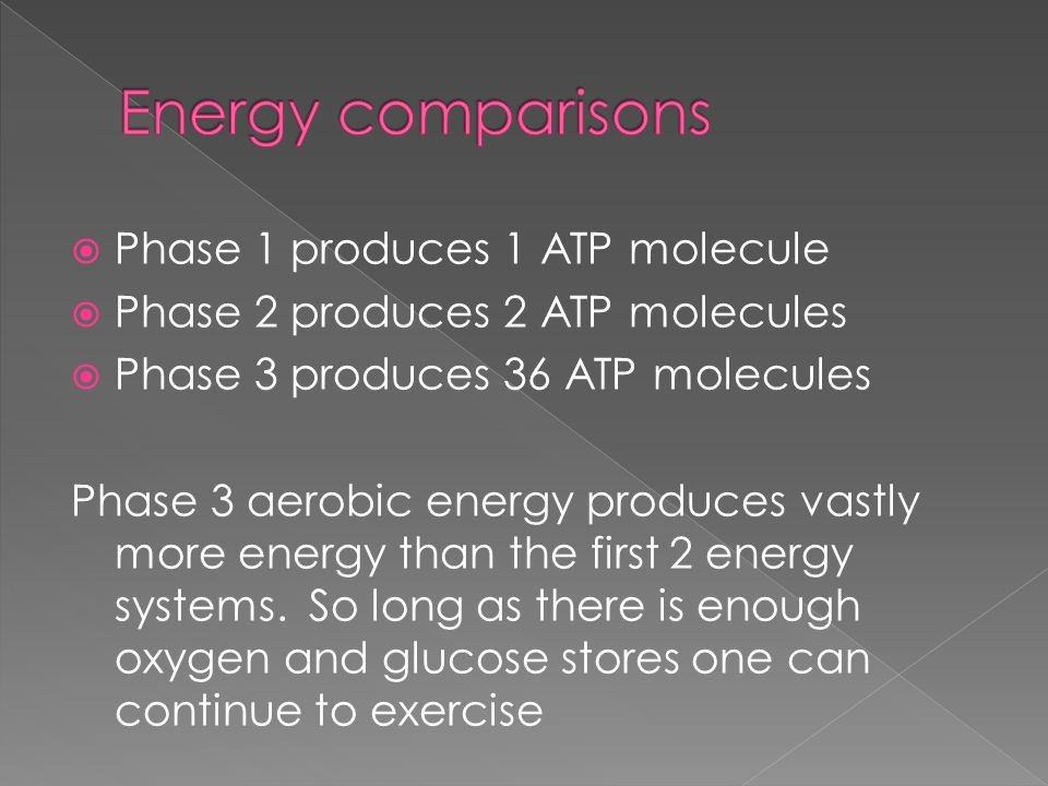  Phase 1 produces 1 ATP molecule  Phase 2 produces 2 ATP molecules  Phase 3 produces 36 ATP molecules Phase 3 aerobic energy produces vastly more energy than the first 2 energy systems.