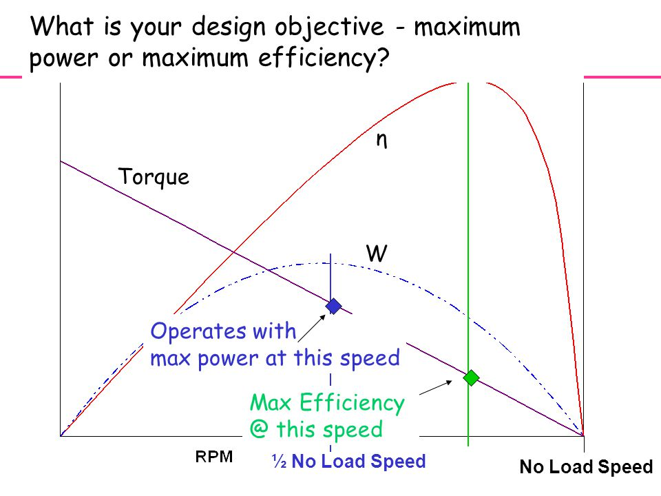 12 η Torque W Operates with max power at this speed ½ No Load Speed No Load Speed Max Efficiency @ this speed What is your design objective - maximum power or maximum efficiency