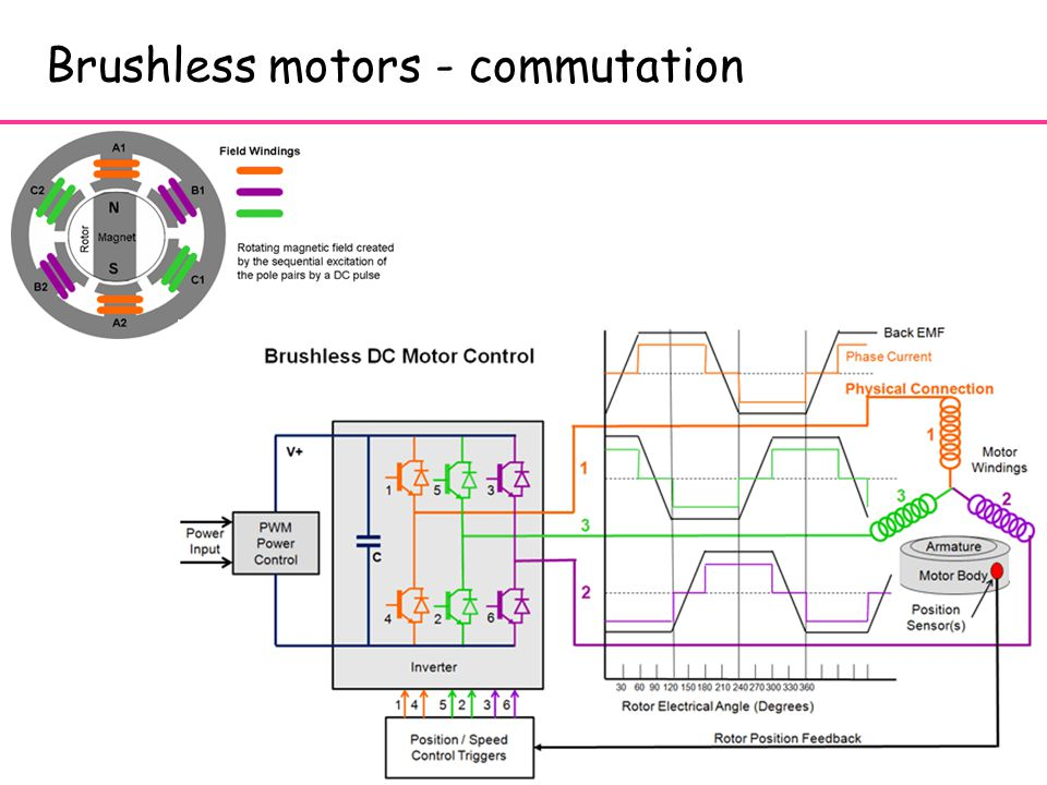 19 Brushless motors - commutation