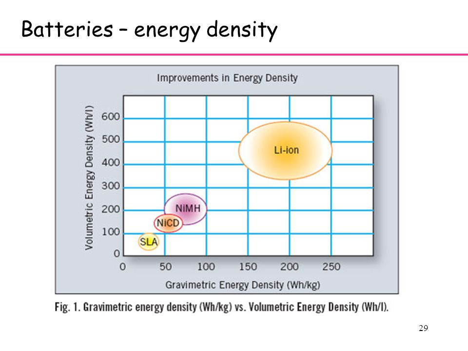 29 Batteries – energy density
