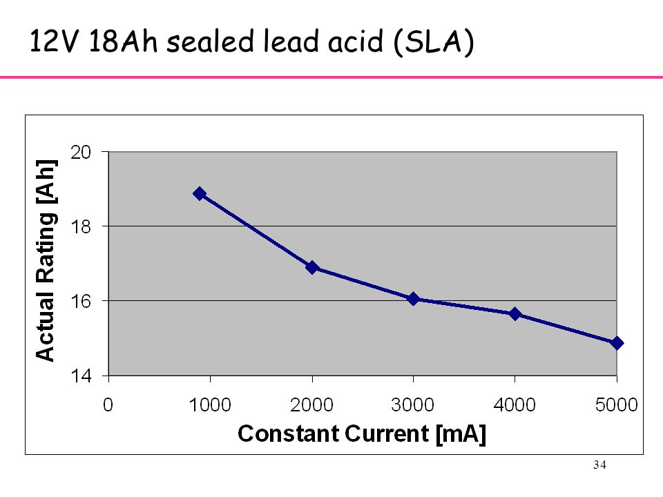34 12V 18Ah sealed lead acid (SLA)