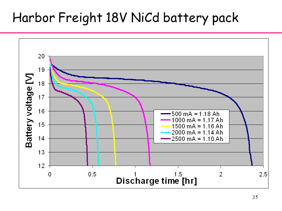 35 Harbor Freight 18V NiCd battery pack