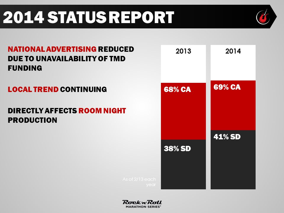 2014 STATUS REPORT LOCAL TREND CONTINUING DIRECTLY AFFECTS ROOM NIGHT PRODUCTION NATIONAL ADVERTISING REDUCED DUE TO UNAVAILABILITY OF TMD FUNDING As of 2/13 each year 68% CA 38% SD 20132014 69% CA 41% SD