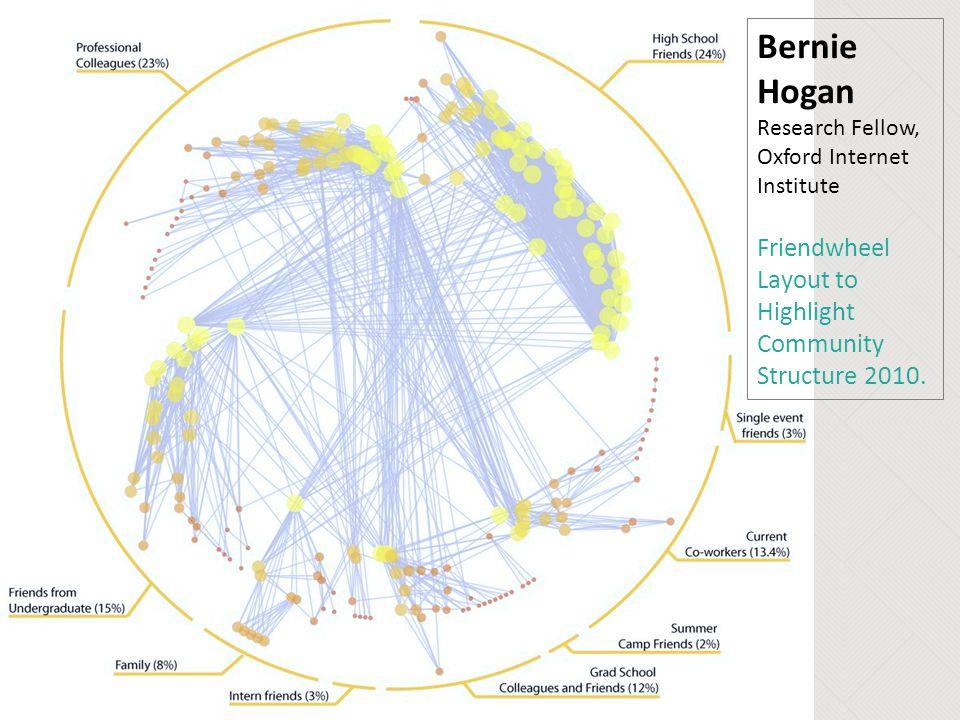 Bernie Hogan Research Fellow, Oxford Internet Institute Friendwheel Layout to Highlight Community Structure 2010.