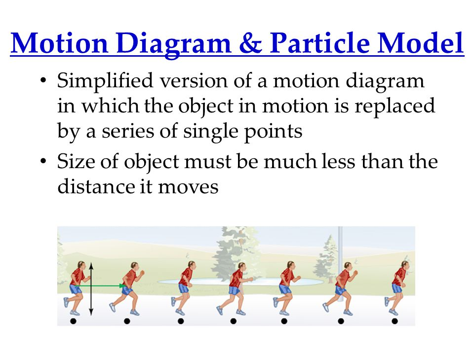 Describe motion of the car… Draw a particle model…