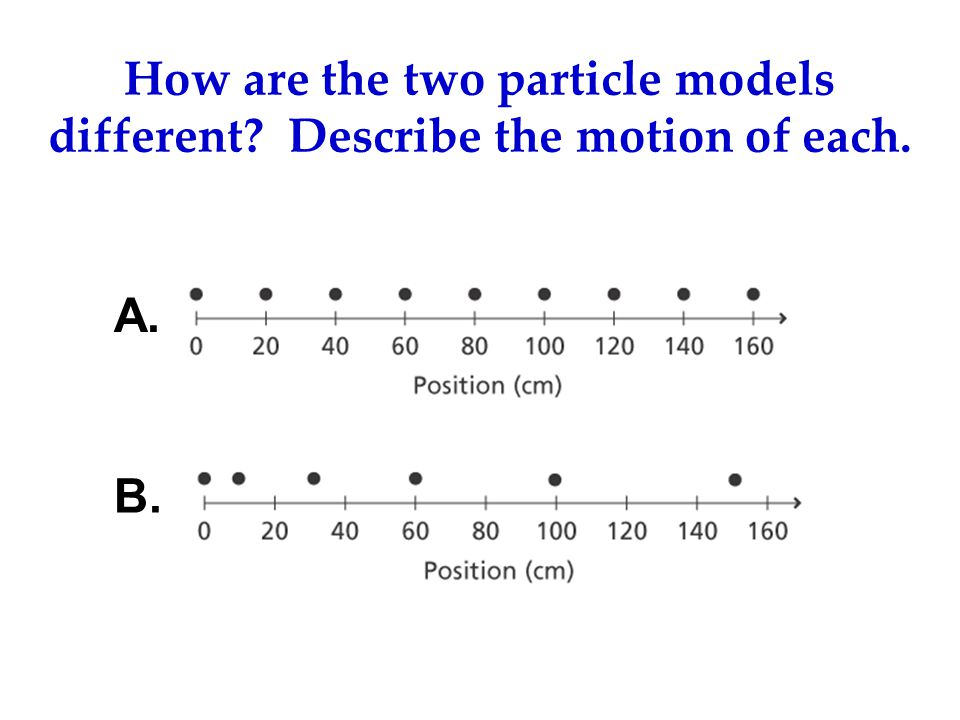 Analyzing Graphs UNITS are the key to analyzing graphs When analyzing graphs always check for the following two things: – Slope: Look at the units of the slope to see if it corresponds to a physically meaningful measurement.