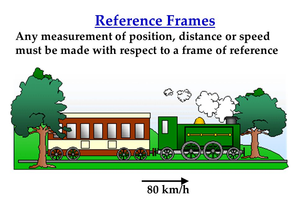 Graphical Representation of Motion t x A B xx tt slope Steepness = speed Sign = direction Velocity = speed + direction Position-Time Graph slope