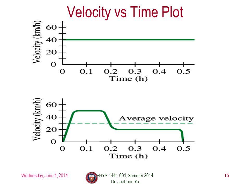 Wednesday, June 4, 2014PHYS 1441-001, Summer 2014 Dr. Jaehoon Yu 15 Velocity vs Time Plot