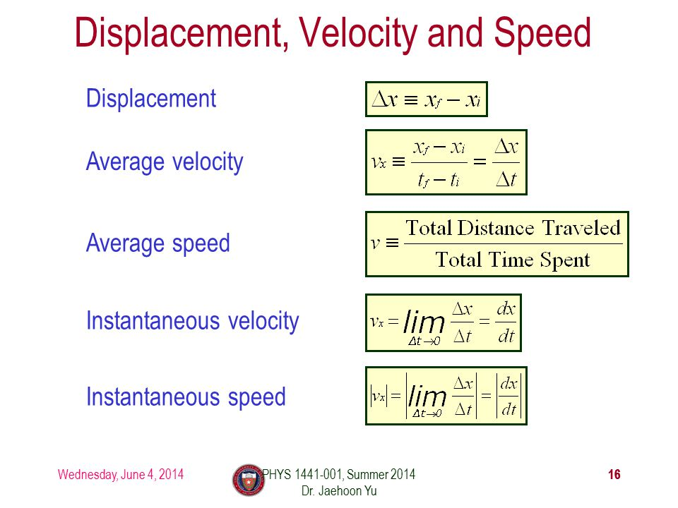 Wednesday, June 4, 2014PHYS 1441-001, Summer 2014 Dr. Jaehoon Yu 16 Displacement, Velocity and Speed Displacement Average velocity Average speed Insta