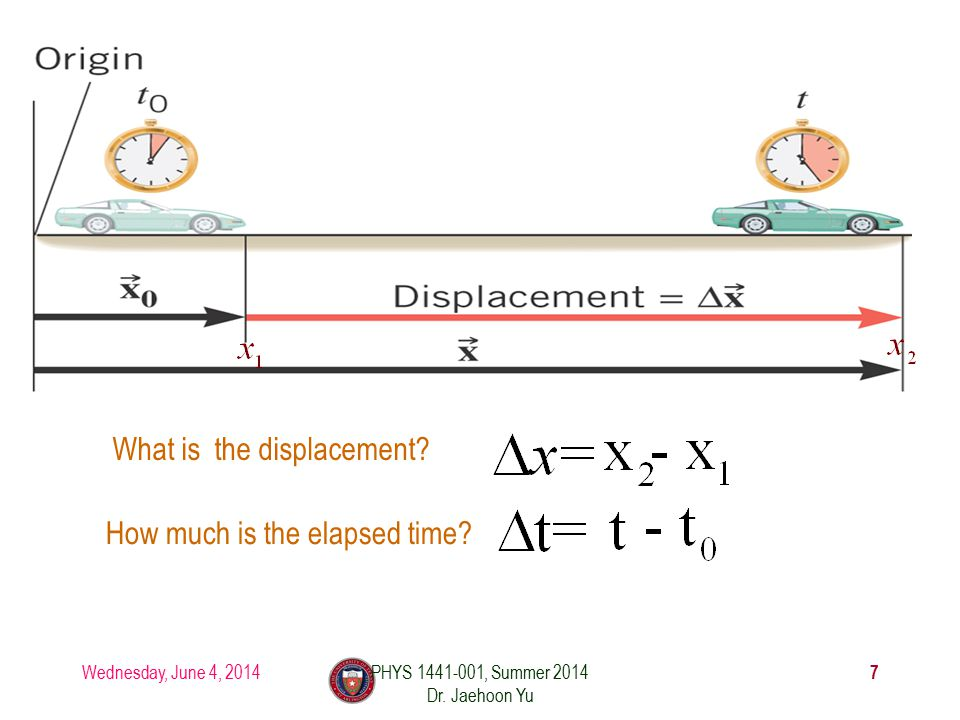 Wednesday, June 4, 2014PHYS 1441-001, Summer 2014 Dr. Jaehoon Yu 7 How much is the elapsed time? What is the displacement?