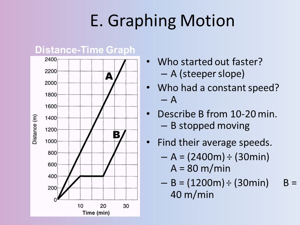 E. Graphing Motion Who started out faster? – A (steeper slope) Who had a constant speed? –A–A Describe B from 10-20 min. – B stopped moving Find their