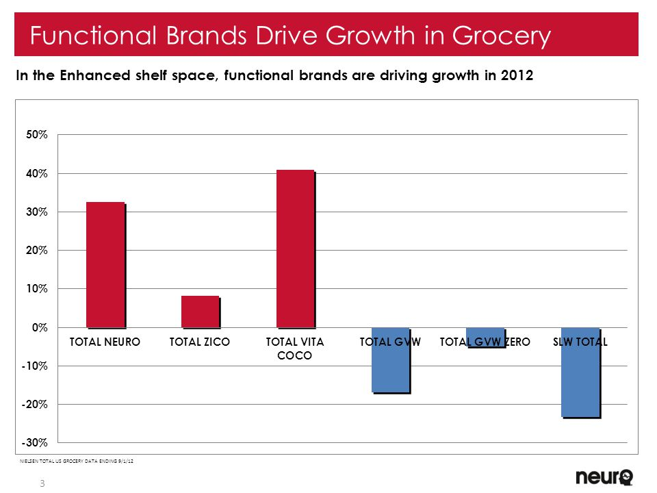 3 In the Enhanced shelf space, functional brands are driving growth in 2012 Functional Brands Drive Growth in Grocery NIELSEN TOTAL US GROCERY DATA ENDING 9/1/12