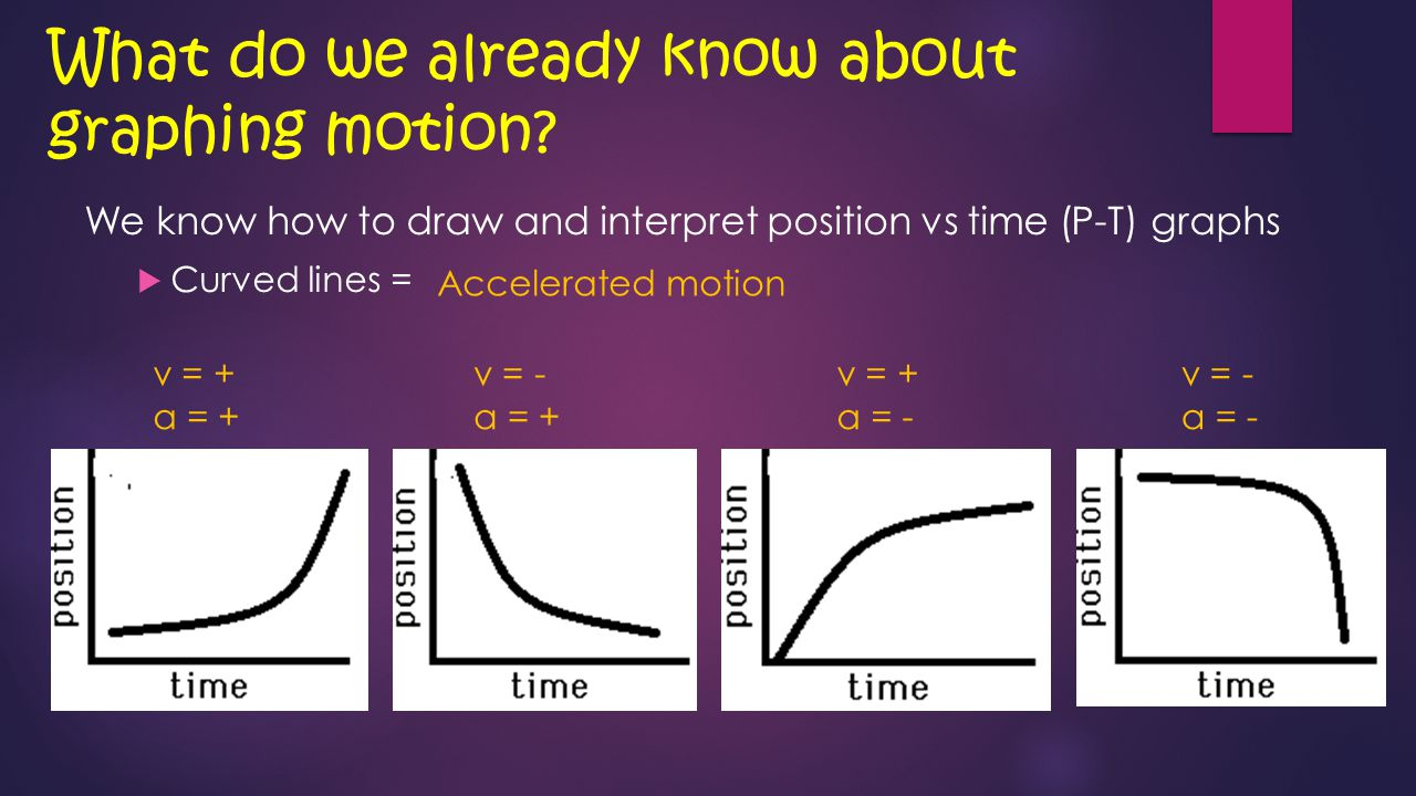 What do we already know about graphing motion.