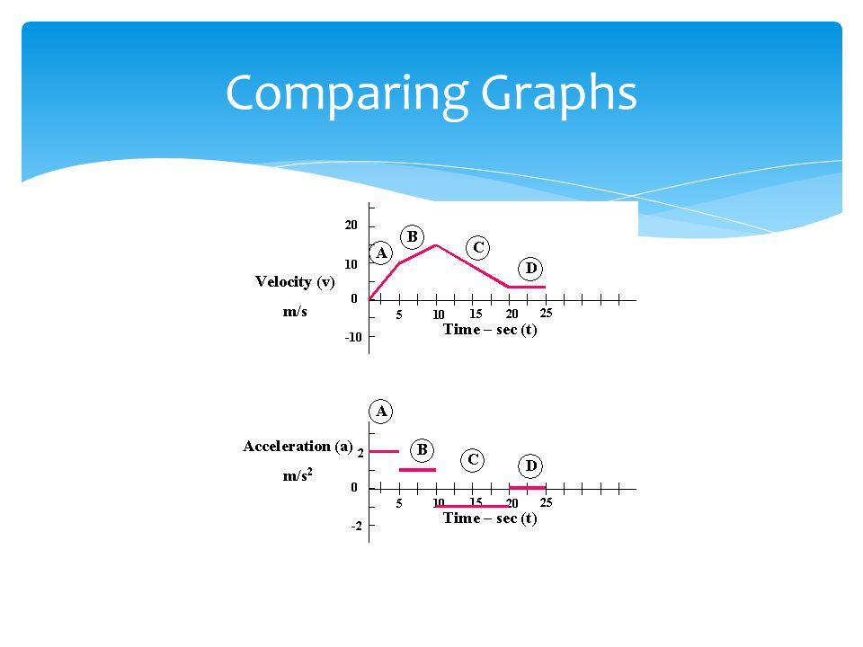 Comparing Graphs