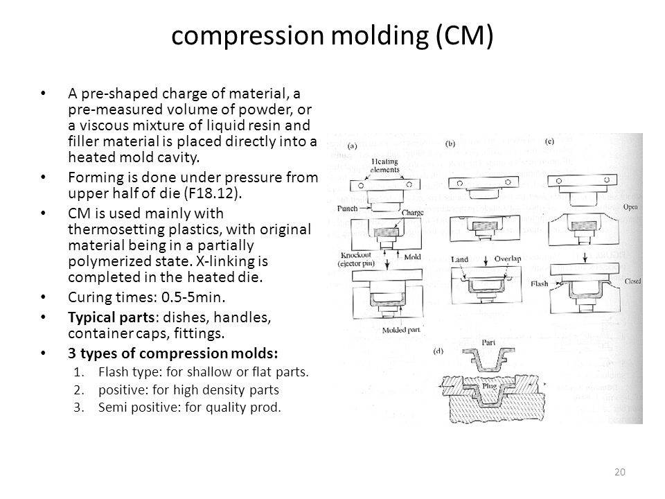 20 compression molding (CM) A pre-shaped charge of material, a pre-measured volume of powder, or a viscous mixture of liquid resin and filler material