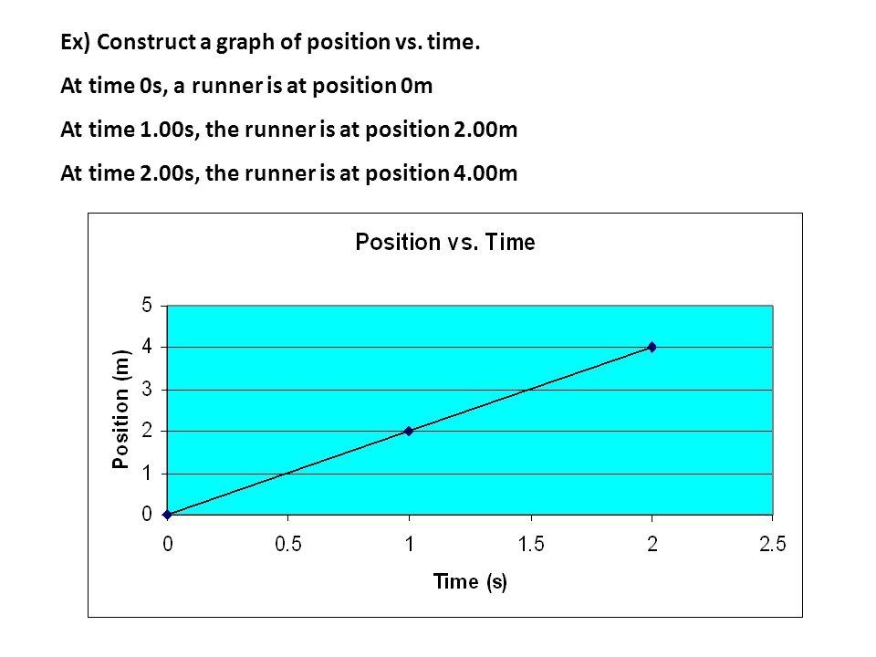 Ex) Construct a graph of position vs.time.