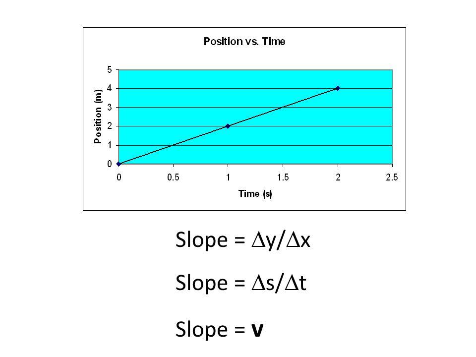 Slope =  y/  x Slope =  s/  t Slope = v