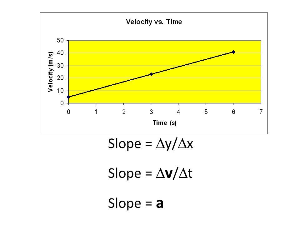 Slope =  y/  x Slope =  v /  t Slope = a
