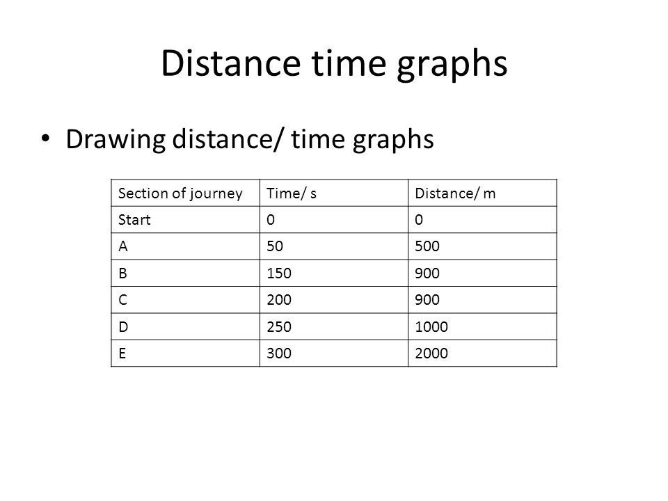 Distance time graphs Drawing distance/ time graphs Section of journeyTime/ sDistance/ m Start00 A50500 B150900 C200900 D2501000 E3002000