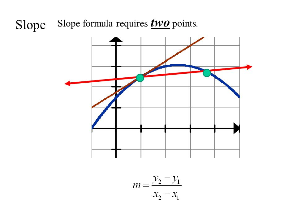 Slope Slope formula requires two points.