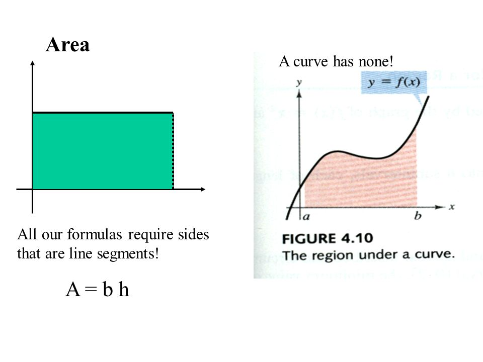 Area All our formulas require sides that are line segments! A = b h A curve has none!