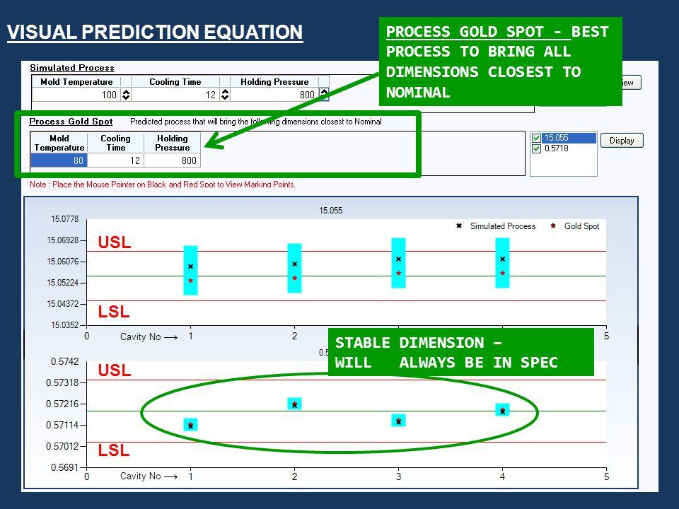 SUHAS KULKARNI FIMMTECH 1-760-525-9053 VISUAL PREDICTION EQUATION USL LSL USL STABLE DIMENSION – WILL ALWAYS BE IN SPEC LSL PROCESS GOLD SPOT - BEST P