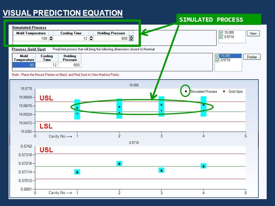 SUHAS KULKARNI FIMMTECH 1-760-525-9053 VISUAL PREDICTION EQUATION USL LSL USL SIMULATED PROCESS Cavity No →