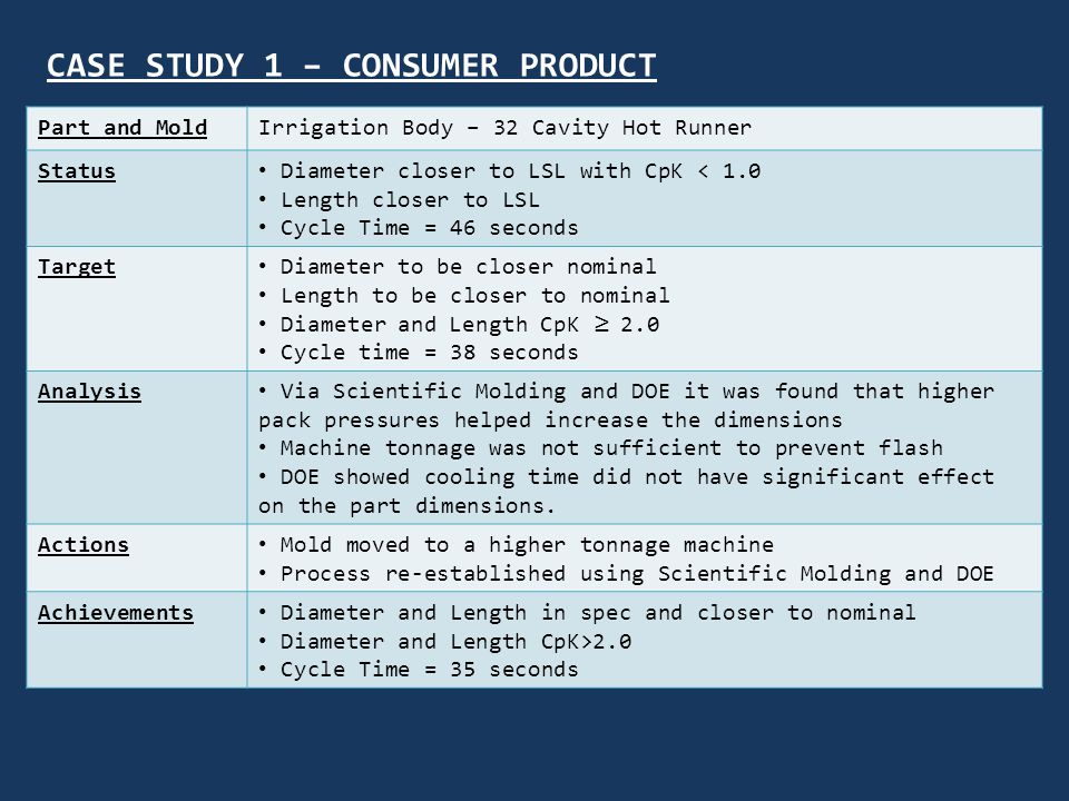 CASE STUDY 1 – CONSUMER PRODUCT Part and MoldIrrigation Body – 32 Cavity Hot Runner Status Diameter closer to LSL with CpK < 1.0 Length closer to LSL