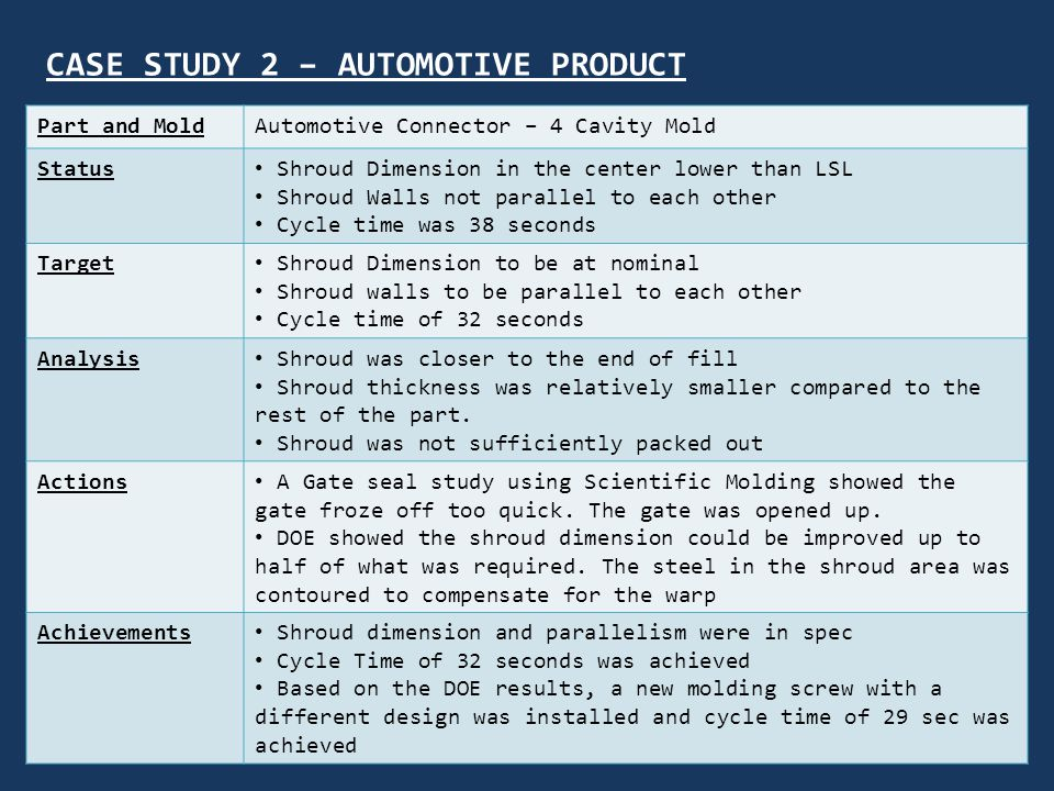 CASE STUDY 2 – AUTOMOTIVE PRODUCT Part and MoldAutomotive Connector – 4 Cavity Mold Status Shroud Dimension in the center lower than LSL Shroud Walls