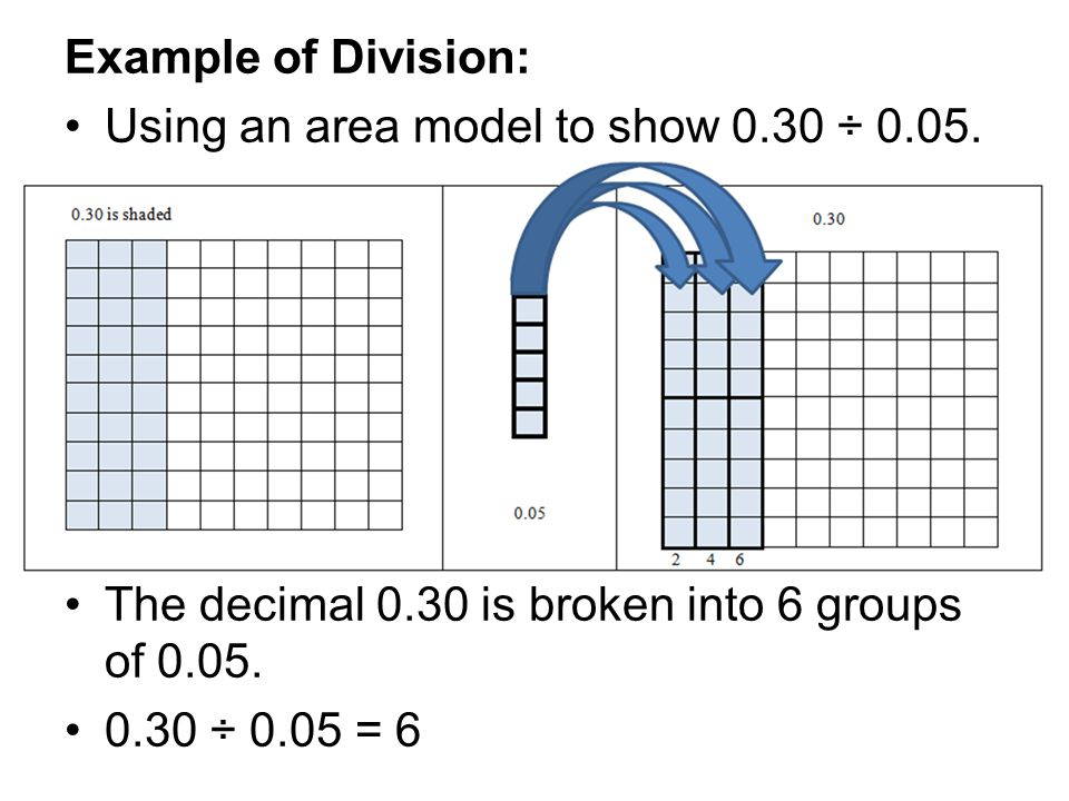 Example of Division: Using an area model to show 0.30 ÷ 0.05.