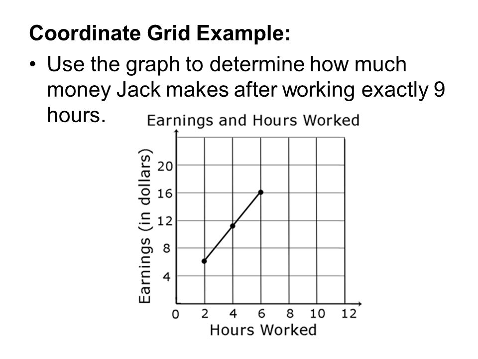 Coordinate Grid Example: Use the graph to determine how much money Jack makes after working exactly 9 hours.