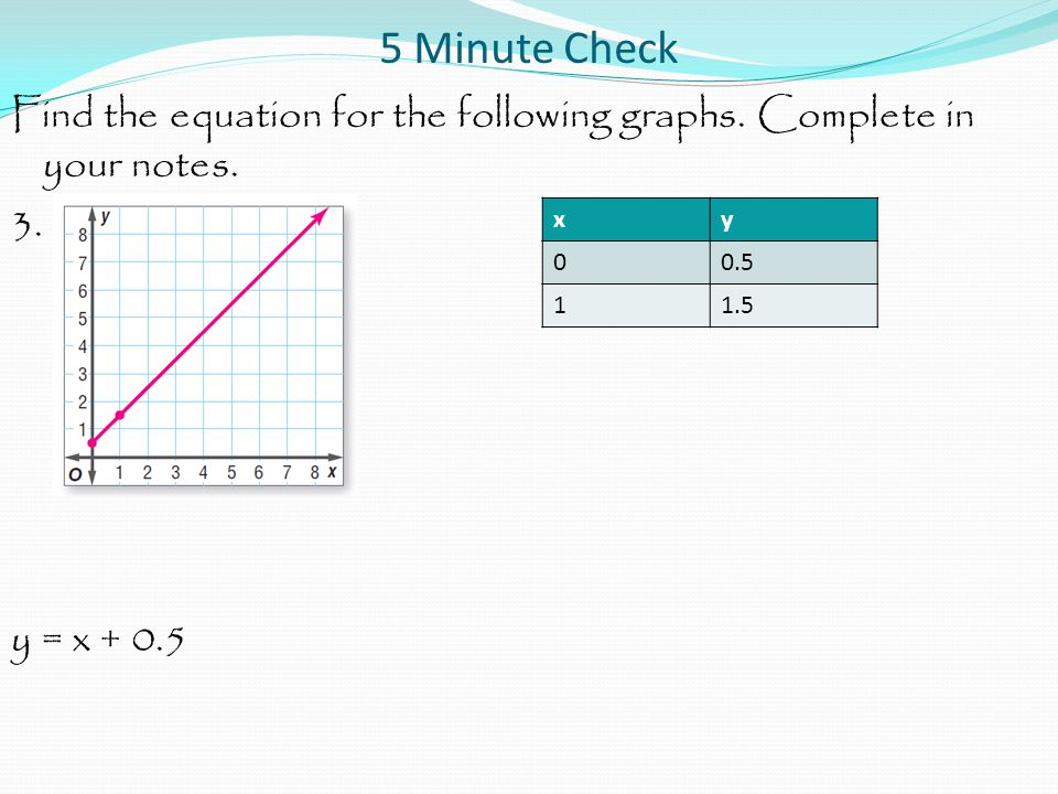 5 Minute Check Find the equation for the following graphs.