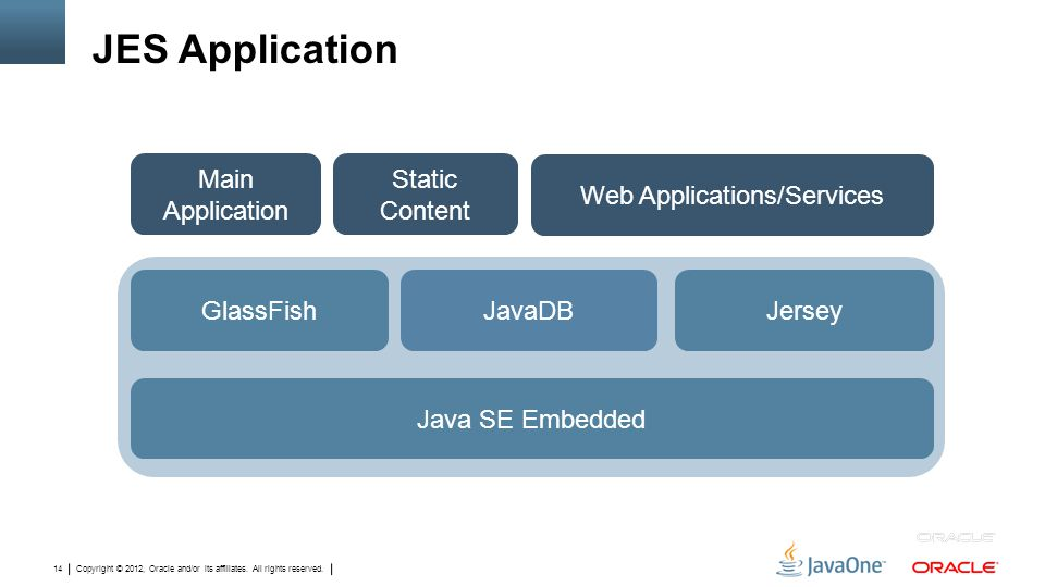 Copyright © 2012, Oracle and/or its affiliates. All rights reserved. 14 JES Application GlassFish Main Application Web Applications/Services JerseyJav