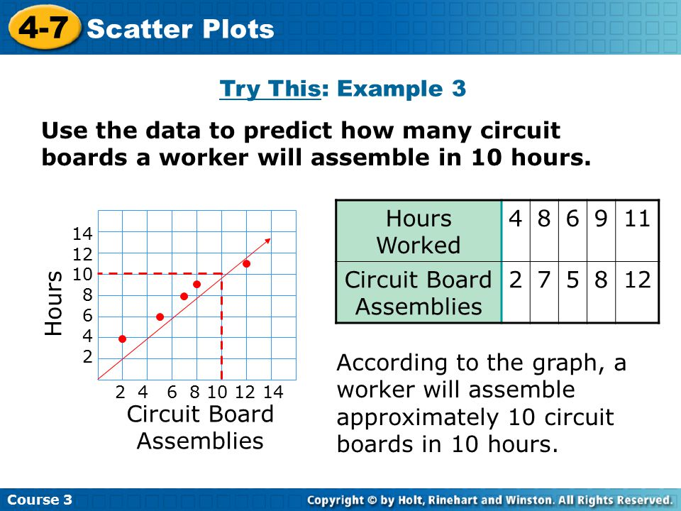 Use the data to predict how many circuit boards a worker will assemble in 10 hours. Try This: Example 3 Course 3 4-7 Scatter Plots According to the gr