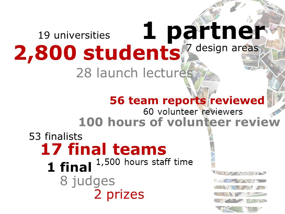 19 universities 2,800 students 60 volunteer reviewers 8 judges 7 design areas 1 partner 53 finalists 2 prizes 28 launch lectures 56 team reports revie