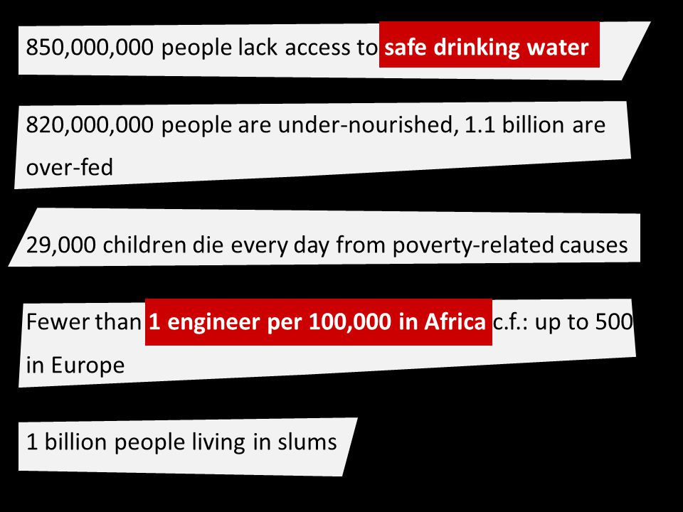 850,000,000 people lack access to safe drinking water 820,000,000 people are under-nourished, 1.1 billion are over-fed 29,000 children die every day from poverty-related causes Fewer than 1 engineer per 100,000 in Africa c.f.: up to 500 in Europe 1 billion people living in slums