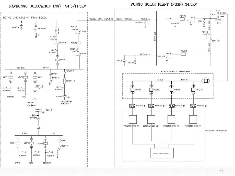 Overview of Power System Solar Power Pungu Solar System Solar Panels – 6588 panels Collector Boxes Inverters 0.415kv/34.5kv transformer 34.5kv transmission line to Navrongo Substation of about 8 pylons 16