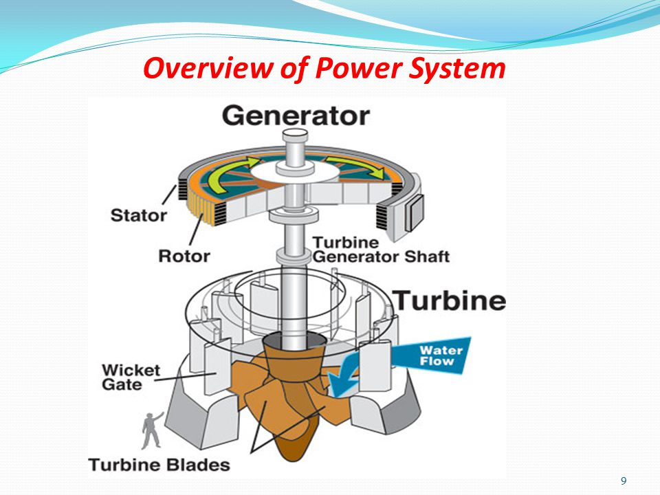 Overview of Power System 8