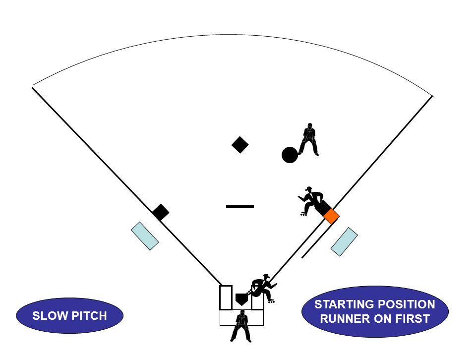 SLOW PITCH STARTING POSITION RUNNER ON FIRST