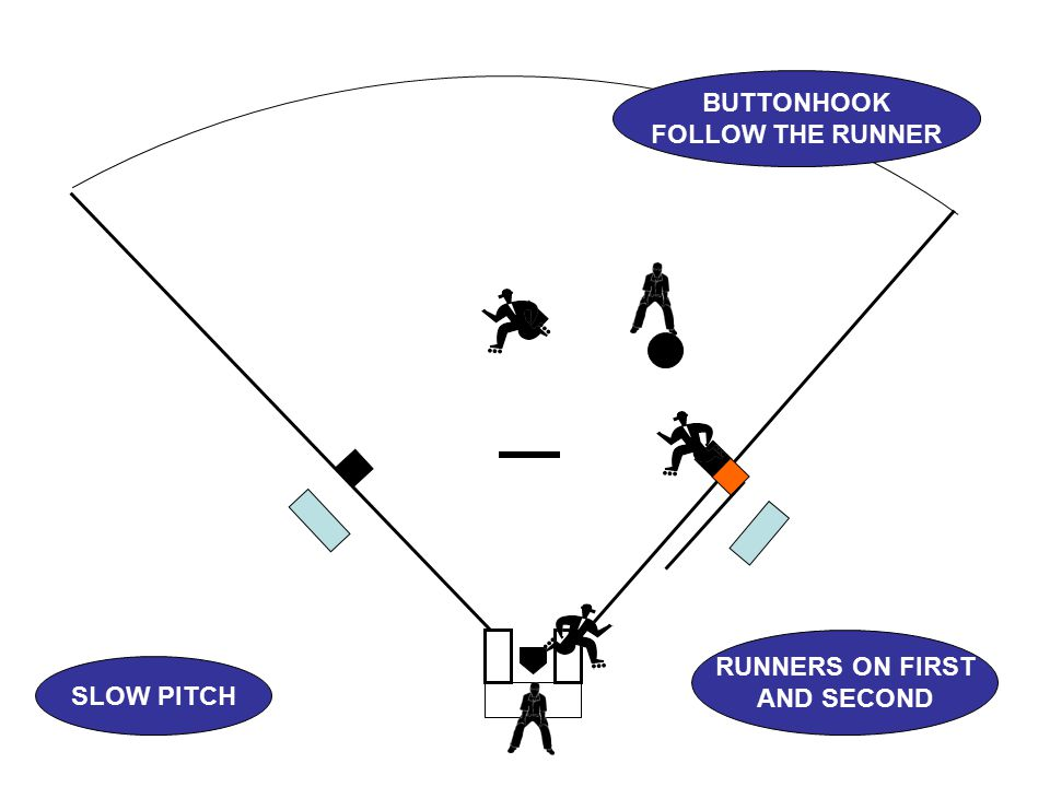 SLOW PITCH BUTTONHOOK FOLLOW THE RUNNER RUNNERS ON FIRST AND SECOND