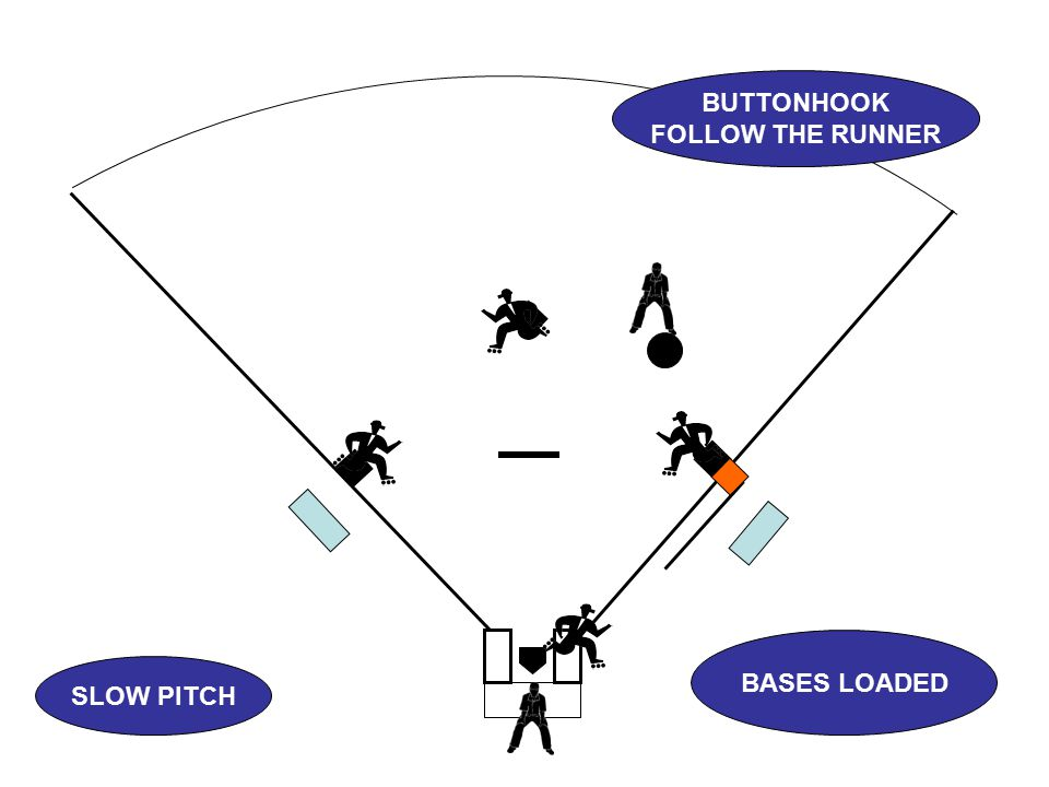 SLOW PITCH BUTTONHOOK FOLLOW THE RUNNER BASES LOADED