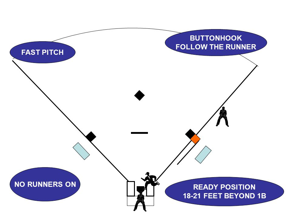 FAST PITCH NO RUNNERS ON BUTTONHOOK FOLLOW THE RUNNER READY POSITION 18-21 FEET BEYOND 1B