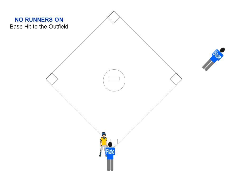 NO RUNNERS ON Base Hit to the Outfield
