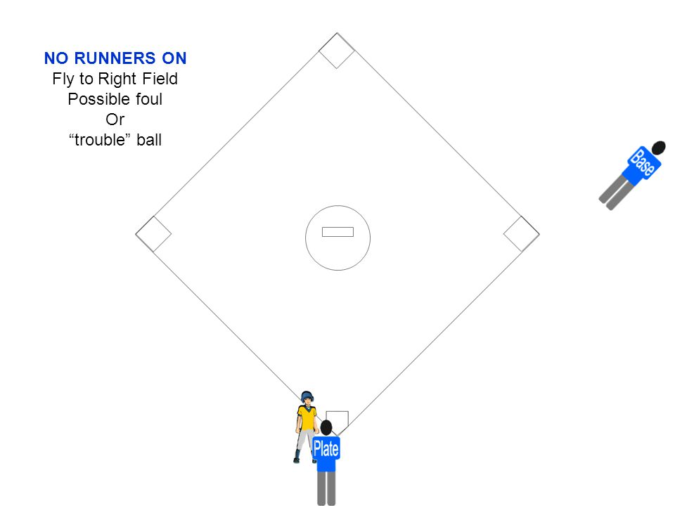 """NO RUNNERS ON Fly to Right Field Possible foul Or """"trouble"""" ball"""
