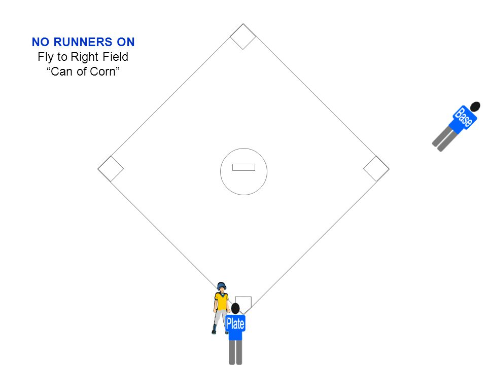 """NO RUNNERS ON Fly to Right Field """"Can of Corn"""""""