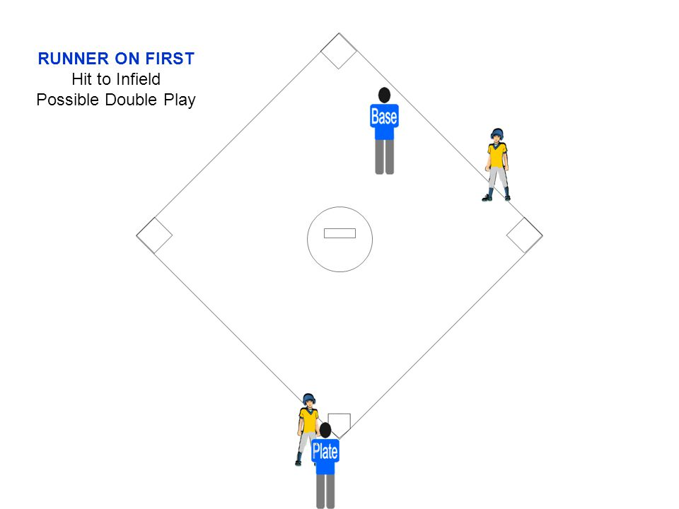 RUNNER ON FIRST Hit to Infield Possible Double Play