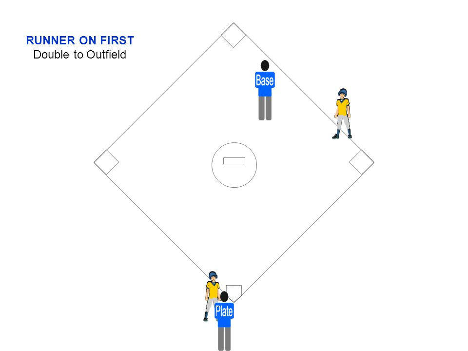 RUNNER ON FIRST Double to Outfield