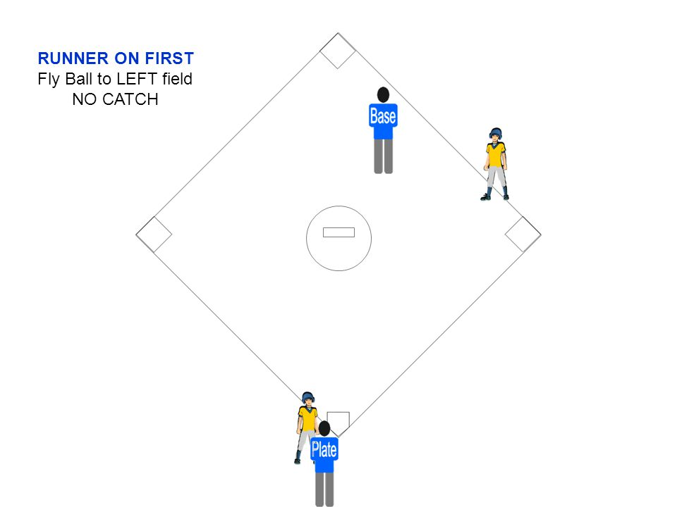 RUNNER ON FIRST Fly Ball to LEFT field NO CATCH