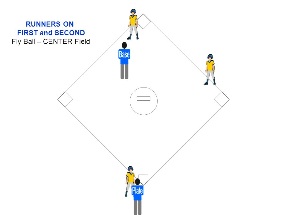 RUNNERS ON FIRST and SECOND Fly Ball – CENTER Field