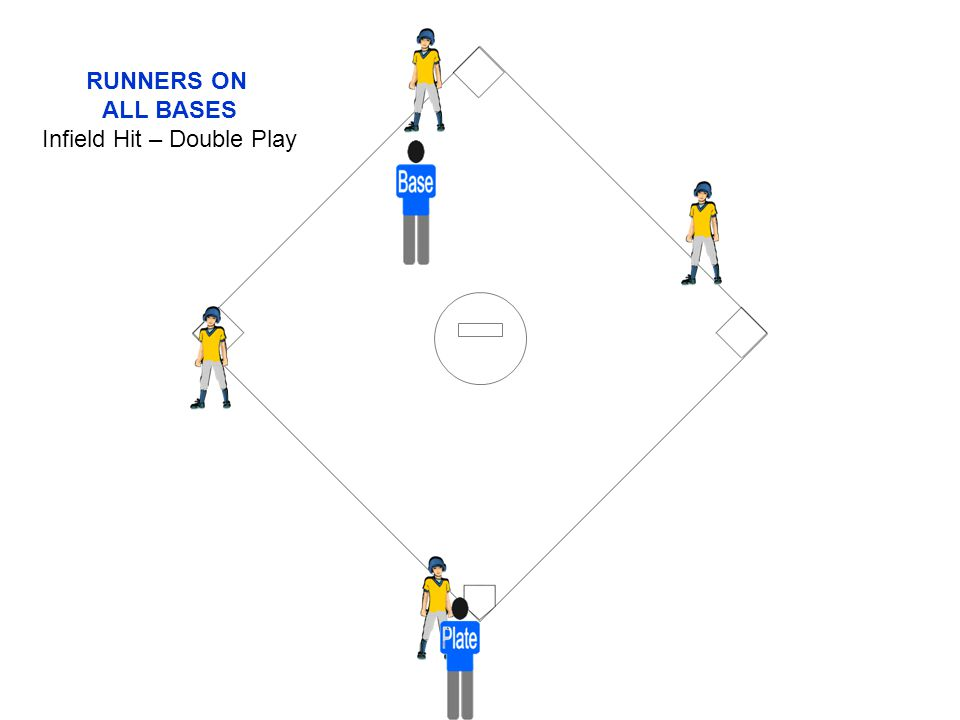 RUNNERS ON ALL BASES Infield Hit – Double Play